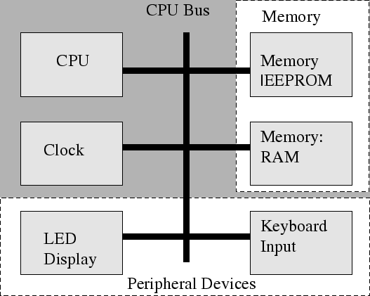 Output devices for computer