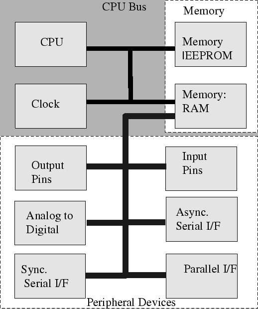Computer architecture assignment