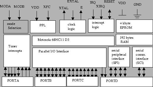 block diagram of 68hc11 wiring diagram motorola hc architecture wiring diagram